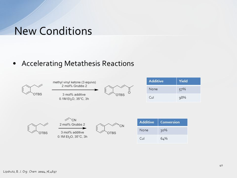 Accelerating Metathesis Reactions New Conditions 40 AdditiveYield None57% CuI98% Lipshutz, B.