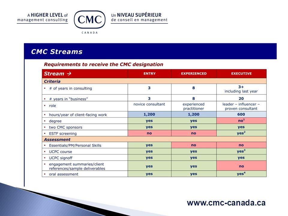 www.cmc-canada.ca