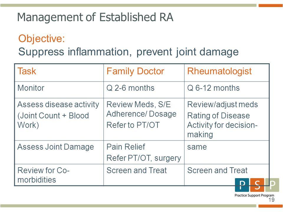 19 Management of Established RA Objective: Suppress inflammation, prevent joint damage TaskFamily DoctorRheumatologist MonitorQ 2-6 monthsQ 6-12 month