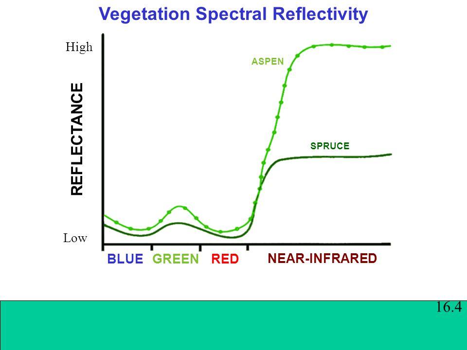 Vegetation Spectral Reflectivity BLUEGREEN RED REFLECTANCE Low High ASPEN NEAR-INFRARED SPRUCE 16.4