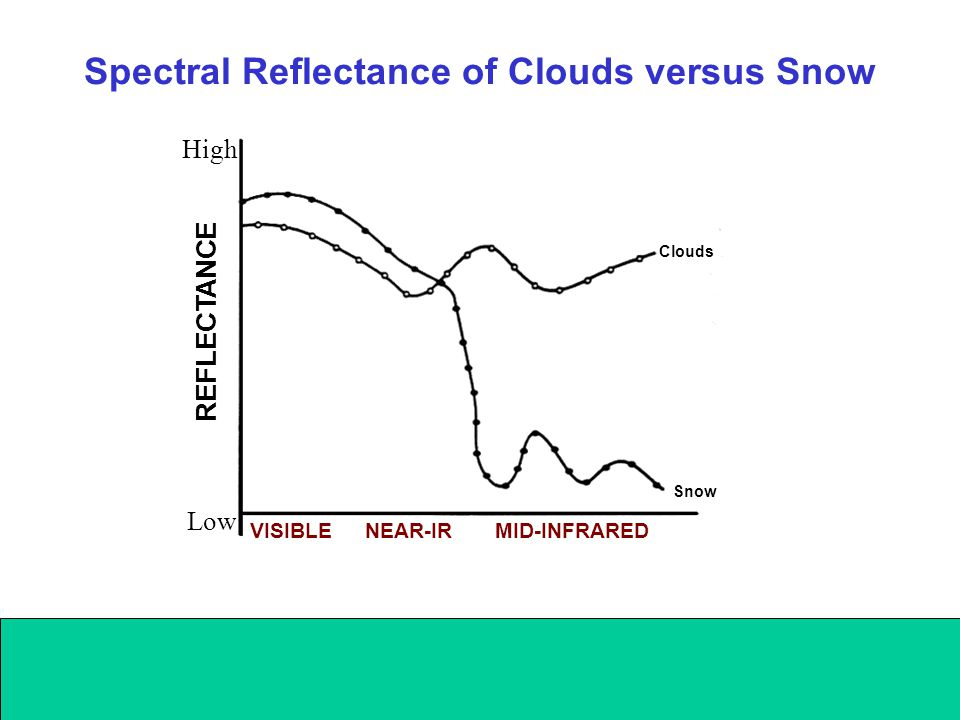 VISIBLENEAR-IRMID-INFRARED REFLECTANCE Low High Clouds Snow Spectral Reflectance of Clouds versus Snow
