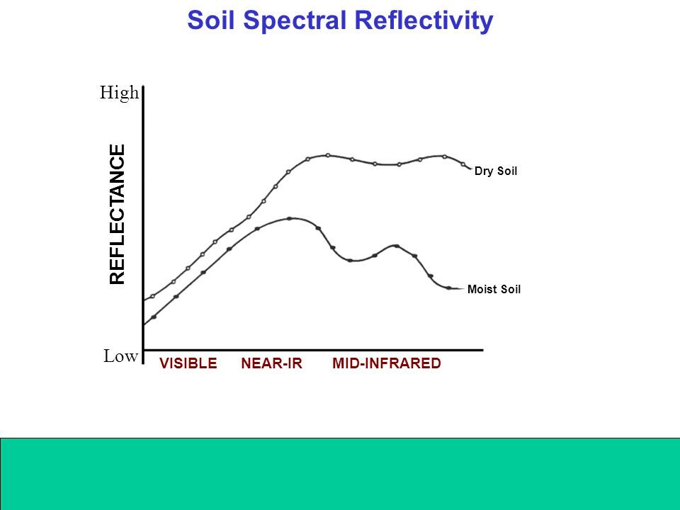 Soil Spectral Reflectivity VISIBLENEAR-IRMID-INFRARED REFLECTANCE Low High Dry Soil Moist Soil