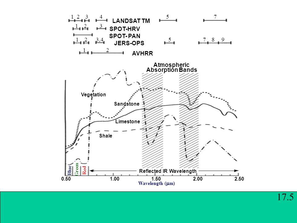 LANDSAT TM SPOT-HRV SPOT- PAN JERS-OPS AVHRR Atmospheric Absorption Bands Vegetation Sandstone Limestone Shale Reflected IR Wavelength 0.50 1.00 1.50 2.00 2.50 Blue Green Red Wavelength (  m) 17.5 1 2 3 4 5 7 1 2 3 1 2 3,4 5 7 8 9 1 2