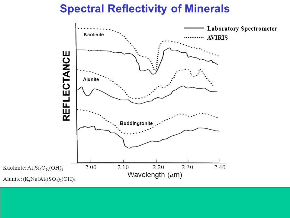 Spectral Reflectivity of Minerals Wavelength (  m) 2.00 2.10 2.20 2.30 2.40 REFLECTANCE Kaolinite Alunite Buddingtonite AVIRIS Laboratory Spectrometer Kaolinite: Al 4 Si 4 O 10 (OH) 8 Alunite: (K,Na)Al 3 (SO 4 ) 2 (OH) 6