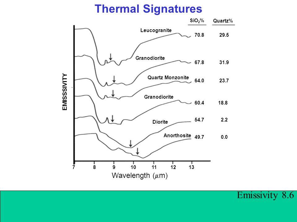 Thermal Signatures Emissivity 8.6 Wavelength (  m) 7 8 9 10 11 12 13 Leucogranite Granodiorite Quartz Monzonite Granodiorite Diorite Anorthosite SiO 2 % Quartz% 70.8 29.5 67.8 31.9 64.0 23.7 60.4 18.8 49.7 0.0 54.7 2.2 EMISSSIVITY