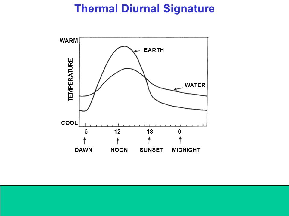 EARTH WATER DAWN NOON SUNSET MIDNIGHT 6 12 18 0 COOL WARM TEMPERATURE Thermal Diurnal Signature