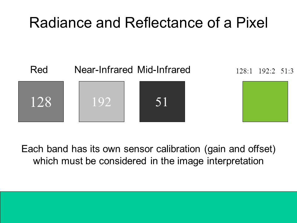 128 Radiance and Reflectance of a Pixel 19251 RedNear-InfraredMid-Infrared Each band has its own sensor calibration (gain and offset) which must be considered in the image interpretation 128:1 192:2 51:3