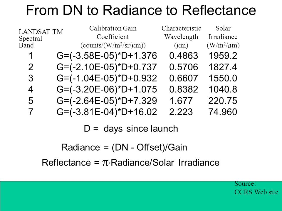 From DN to Radiance to Reflectance 1 G=(-3.58E-05)*D+1.376 0.4863 1959.2 2 G=(-2.10E-05)*D+0.737 0.5706 1827.4 3 G=(-1.04E-05)*D+0.932 0.6607 1550.0 4 G=(-3.20E-06)*D+1.075 0.8382 1040.8 5 G=(-2.64E-05)*D+7.329 1.677 220.75 7 G=(-3.81E-04)*D+16.02 2.223 74.960 Source: CCRS Web site LANDSAT TM Spectral Band Calibration Gain Coefficient (counts/(W/m 2 /sr/  m)) Characteristic Wavelength (  m) Solar Irradiance (W/m 2 /  m) Radiance = (DN - Offset)/Gain Reflectance =   Radiance/Solar Irradiance D = days since launch