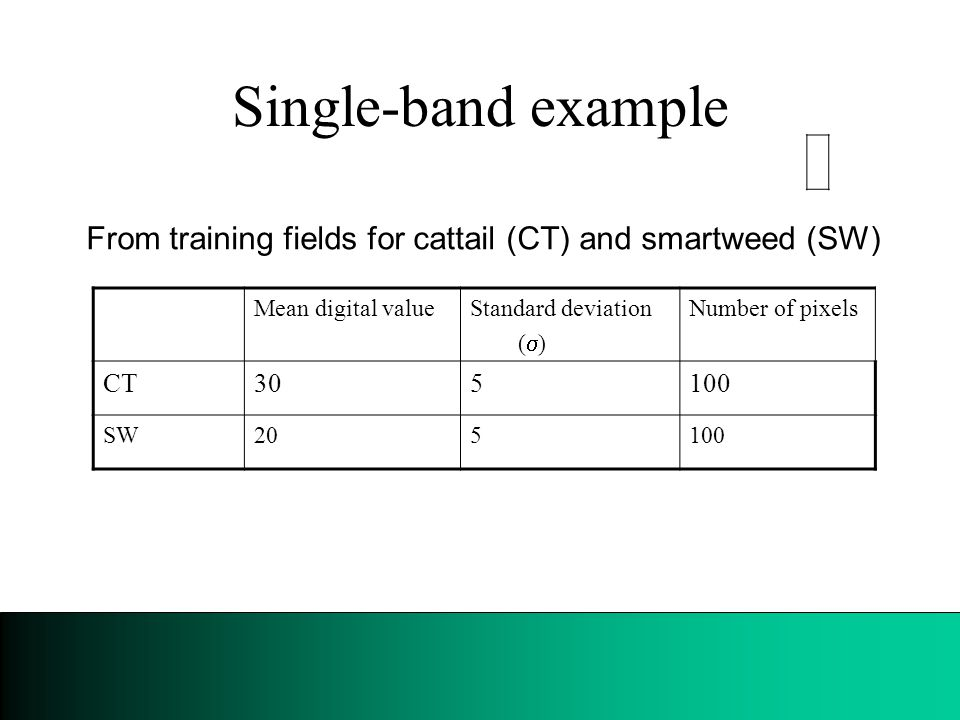 Single-band example From training fields for cattail (CT) and smartweed (SW) Mean digital valueStandard deviation (  ) Number of pixels CT305100 SW205100