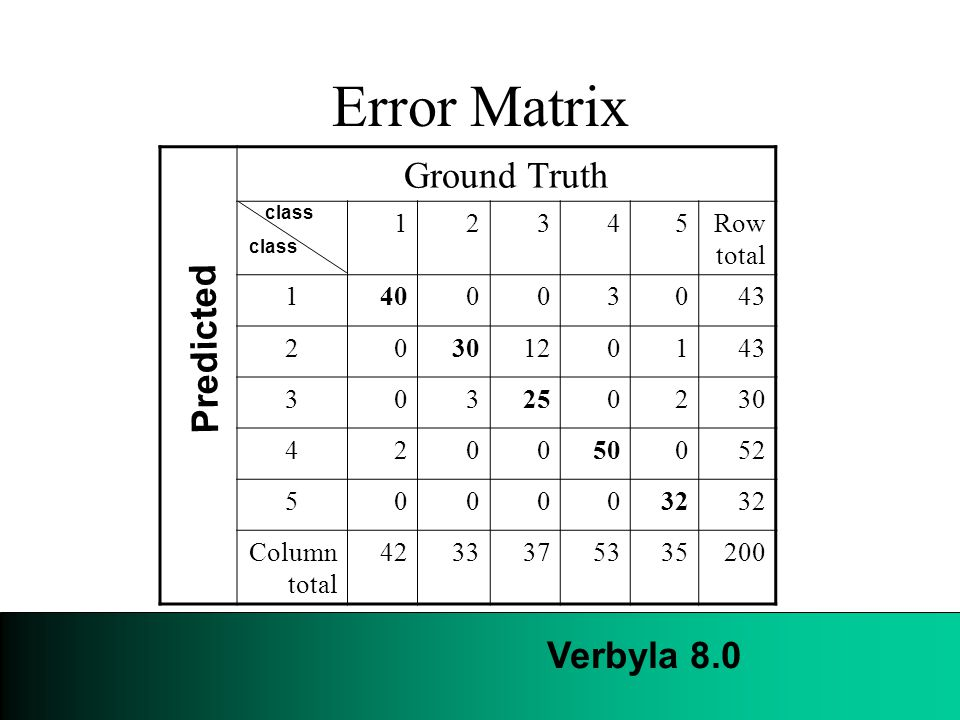 Error Matrix Ground Truth 12345Row total 140003043 2030120143 303250230 420050052 5000032 Column total 4233375335200 Predicted class Verbyla 8.0
