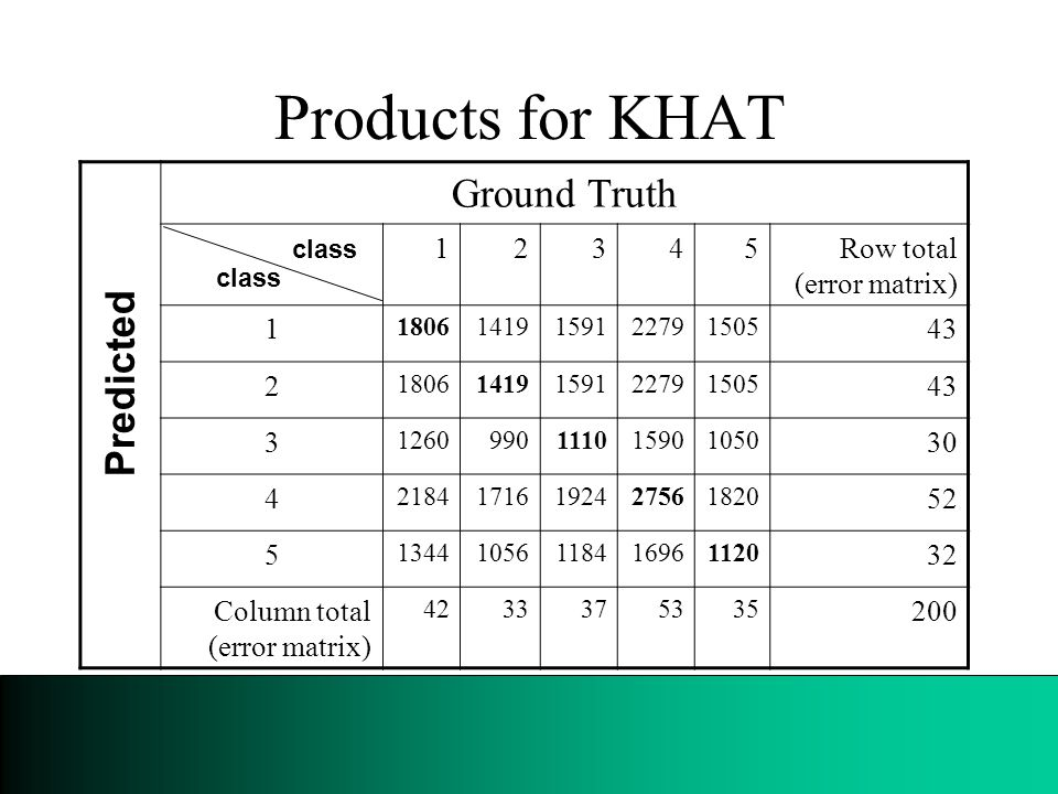 Products for KHAT Ground Truth 12345Row total (error matrix) 1 18061419159122791505 43 2 18061419159122791505 43 3 1260990111015901050 30 4 21841716192427561820 52 5 13441056118416961120 32 Column total (error matrix) 4233375335 200 Predicted class