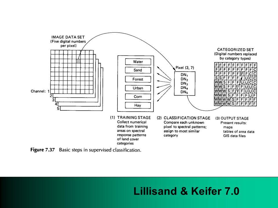 Lillisand & Keifer 7.0