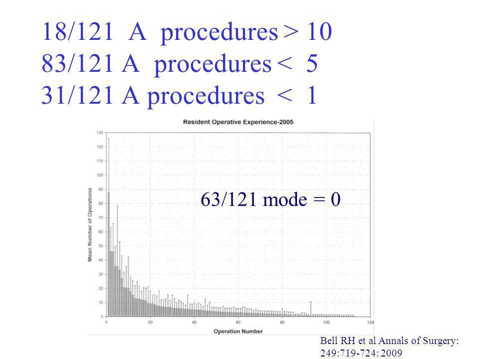 18/121 A procedures > 10 83/121 A procedures < 5 31/121 A procedures < 1 63/121 mode = 0 Bell RH et al Annals of Surgery: 249:719-724: 2009