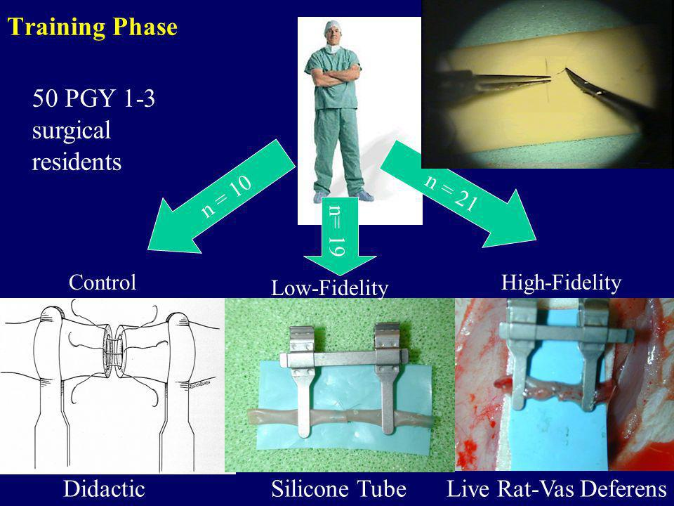 Training Phase 50 PGY 1-3 surgical residents n = 10 DidacticSilicone Tube Live Rat-Vas Deferens Low-Fidelity High-FidelityControl n= 19 n = 21