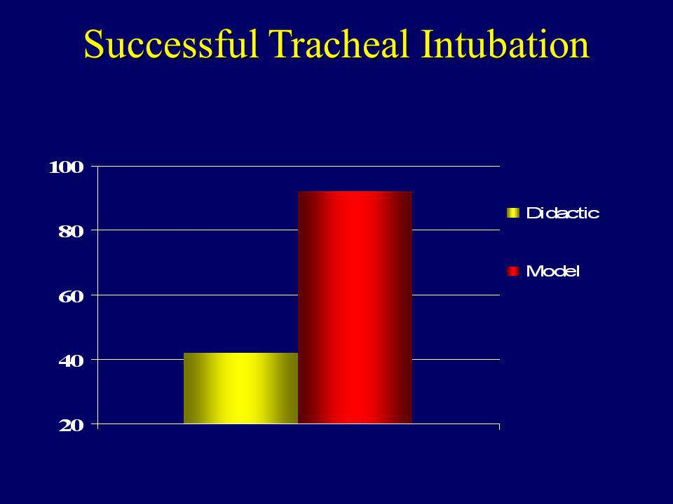 Successful Tracheal Intubation * p < 0.01 * % of Subjects
