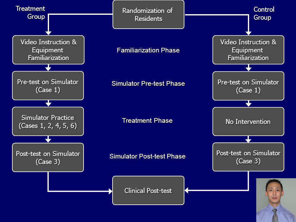 Randomization of Residents Video Instruction & EquipmentFamiliarization EquipmentFamiliarization Pre-test on Simulator (Case 1) Simulator Practice (Cases 1, 2, 4, 5, 6) Pre-test on Simulator (Case 1) No Intervention Post-test on Simulator (Case 3) Post-test on Simulator (Case 3) Clinical Post-test TreatmentGroup ControlGroup Familiarization Phase Simulator Pre-test Phase Treatment Phase Simulator Post-test Phase