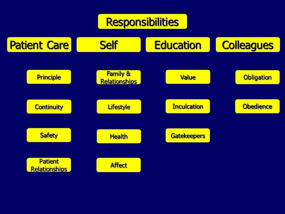 Responsibilities Patient Care SelfEducationColleagues PatientRelationships Safety Continuity Principle Family & Relationships Affect Health Lifestyle Value Gatekeepers Inculcation Obligation Obedience