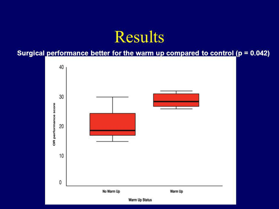 Surgical performance better for the warm up compared to control (p = 0.042)