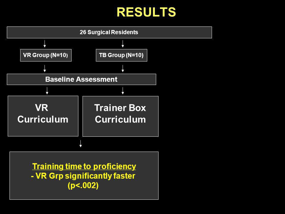 26 Surgical Residents RESULTS VR Group (N=10 ) Baseline Assessment TB Group (N=10) Training time to proficiency - VR Grp significantly faster (p<.002) VR Curriculum Trainer Box Curriculum