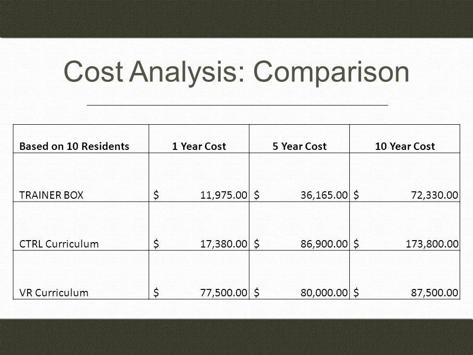 Cost Analysis: Comparison Based on 10 Residents1 Year Cost5 Year Cost10 Year Cost TRAINER BOX $ 11,975.00 $ 36,165.00 $ 72,330.00 CTRL Curriculum $ 17,380.00 $ 86,900.00 $ 173,800.00 VR Curriculum $ 77,500.00 $ 80,000.00 $ 87,500.00
