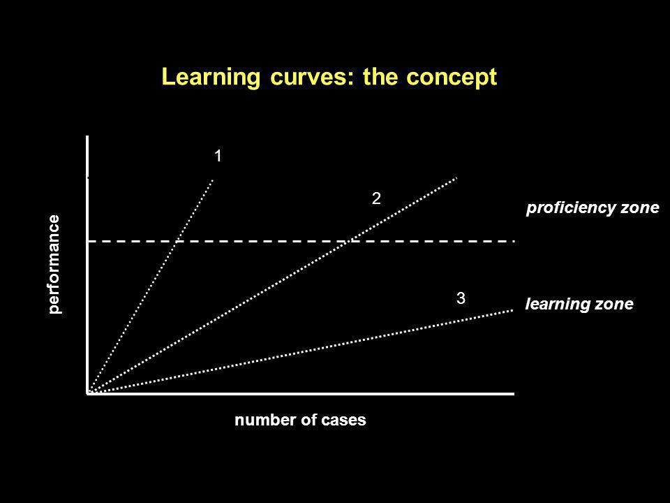 Learning curves: the concept learning zone proficiency zone number of cases performance 1 2 3