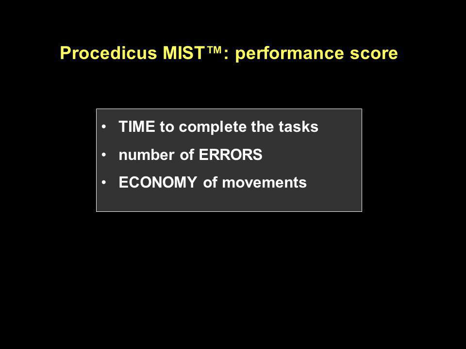 Procedicus MIST™: performance score TIME to complete the tasks number of ERRORS ECONOMY of movements