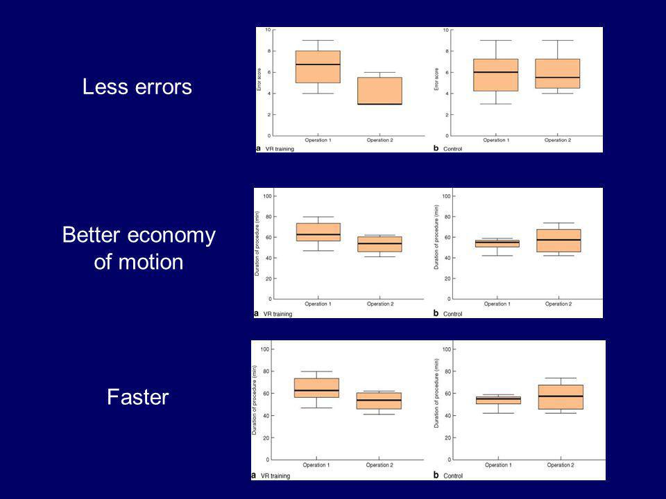Faster Better economy of motion Less errors