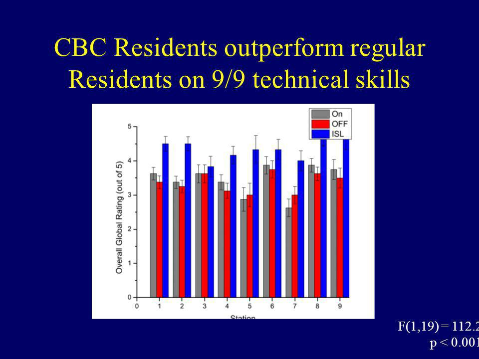 CBC Residents outperform regular Residents on 9/9 technical skills F(1,19) = 112.2 p < 0.001