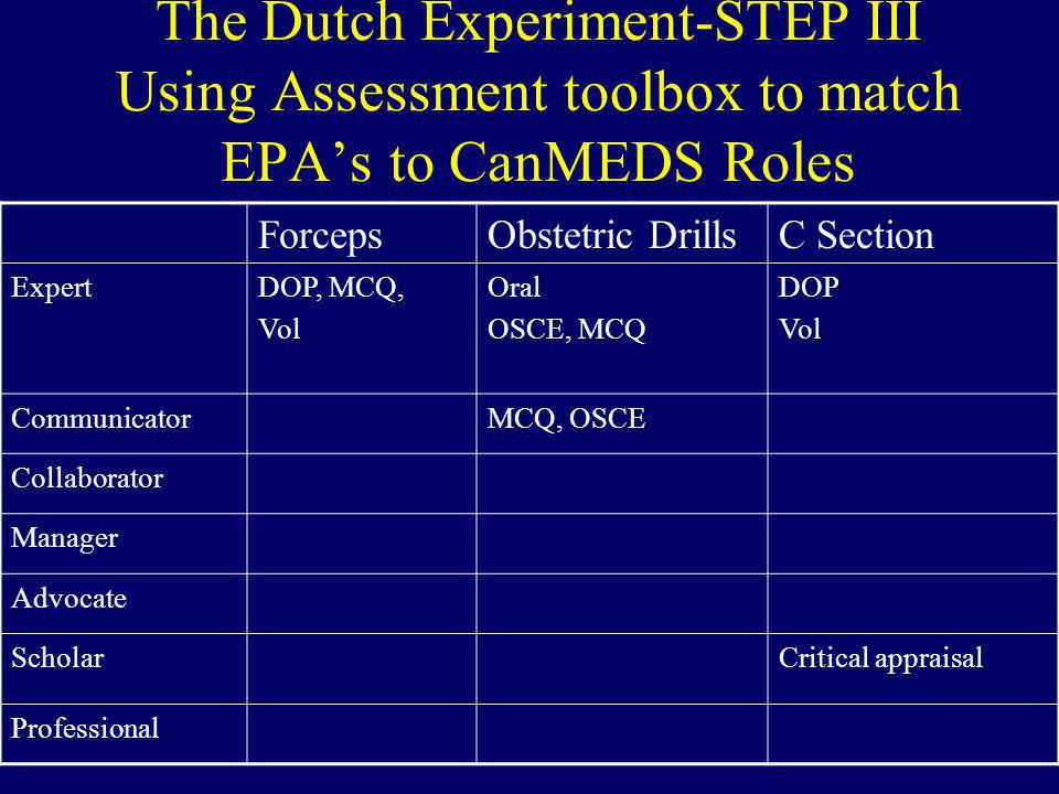 The Dutch Experiment-STEP III Using Assessment toolbox to match EPA's to CanMEDS Roles ForcepsObstetric DrillsC Section ExpertDOP, MCQ, Vol Oral OSCE, MCQ DOP Vol CommunicatorMCQ, OSCE Collaborator Manager Advocate ScholarCritical appraisal Professional