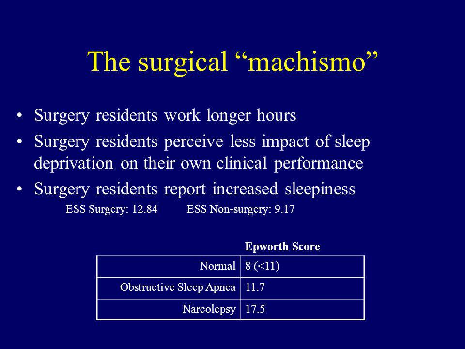 The surgical machismo Surgery residents work longer hours Surgery residents perceive less impact of sleep deprivation on their own clinical performance Surgery residents report increased sleepiness ESS Surgery: 12.84 ESS Non-surgery: 9.17 Epworth Score Normal8 (<11) Obstructive Sleep Apnea11.7 Narcolepsy17.5