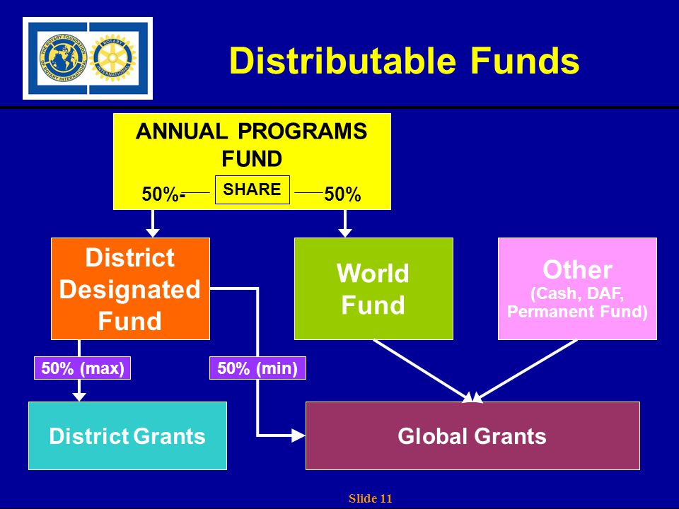 Slide 11 Distributable Funds ANNUAL PROGRAMS FUND 50%-50% District Designated Fund World Fund SHARE Global GrantsDistrict Grants Other (Cash, DAF, Permanent Fund) 50% (max)50% (min)
