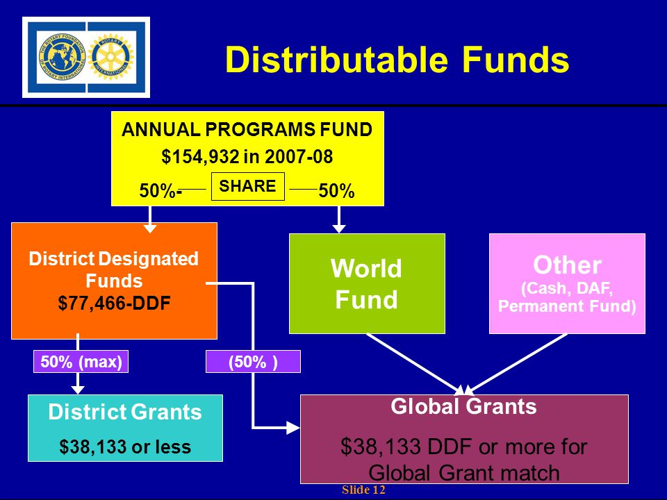 Slide 12 Distributable Funds ANNUAL PROGRAMS FUND $154,932 in 2007-08 50%-50% District Designated Funds $77,466-DDF World Fund SHARE Global Grants $38,133 DDF or more for Global Grant match District Grants $38,133 or less Other (Cash, DAF, Permanent Fund) 50% (max)(50% )