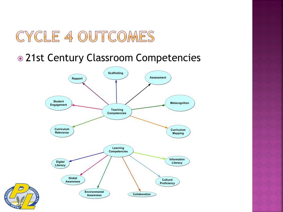  21st Century Classroom Competencies