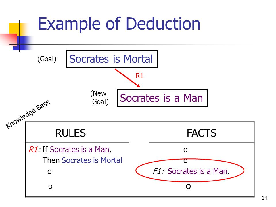 14 Example of Deduction Socrates is Mortal (Goal) RULESFACTS R1: If Socrates is a Man, Then Socrates is Mortal o F1: Socrates is a Man.