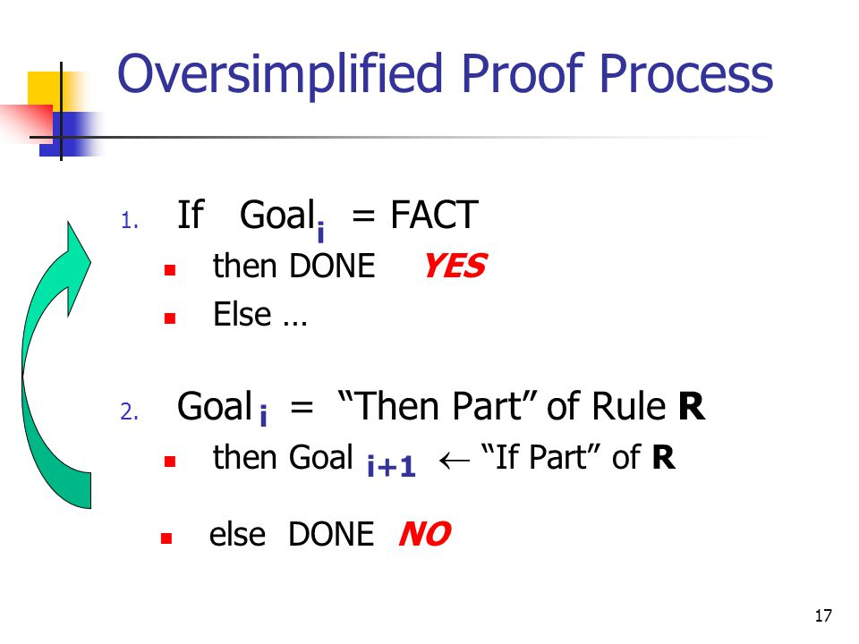 17 Oversimplified Proof Process 1. If Goal = FACT then DONE YES Else … 2.
