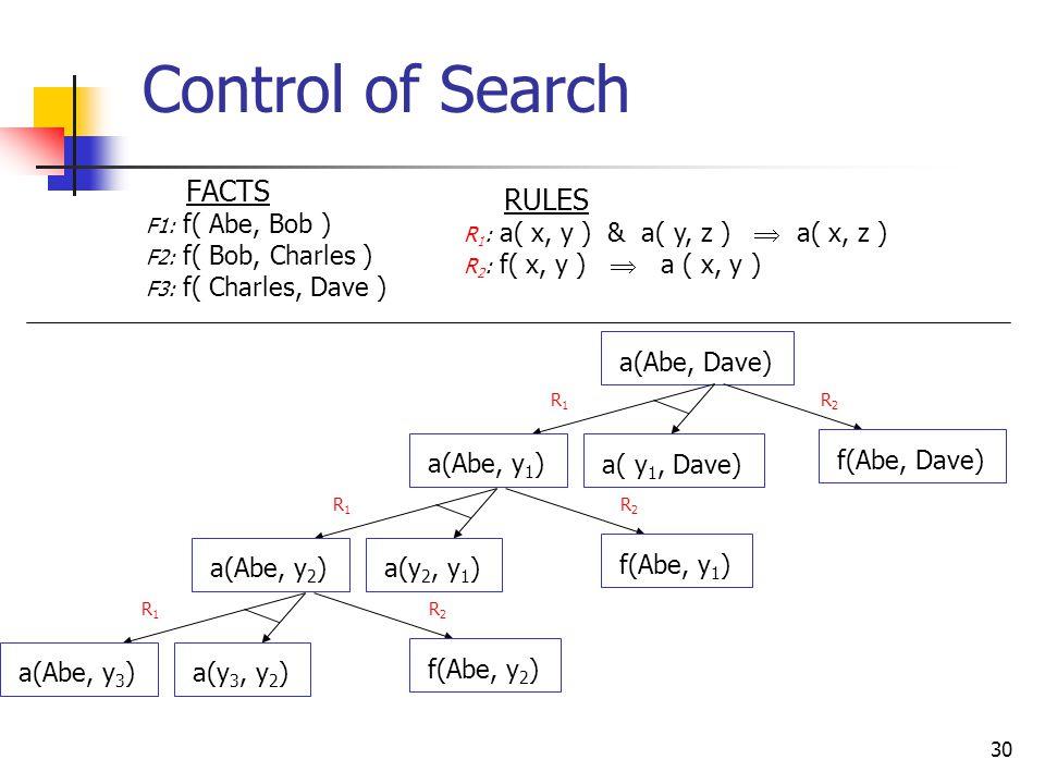 30 Control of Search FACTS F1: f( Abe, Bob ) F2: f( Bob, Charles ) F3: f( Charles, Dave ) RULES R 1 : a( x, y ) & a( y, z )  a( x, z ) R 2 : f( x, y )  a ( x, y ) a(Abe, Dave) R1R1 a(Abe, y 2 ) a(y 2, y 1 ) f(Abe, y 1 ) R2R2 R1R1 a(Abe, y 3 ) a(y 3, y 2 ) f(Abe, y 2 ) R2R2 R1R1 R2R2 a(Abe, y 1 ) a( y 1, Dave) f(Abe, Dave)
