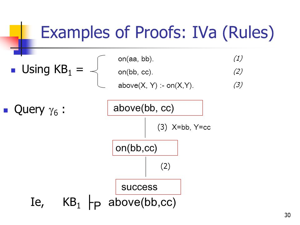 30 Examples of Proofs: IVa (Rules) Query  6 : above(bb, cc) Ie, KB 1 ├ P above(bb,cc) on(bb,cc) (3) X=bb, Y=cc success (2) Using KB 1 = on(aa, bb).