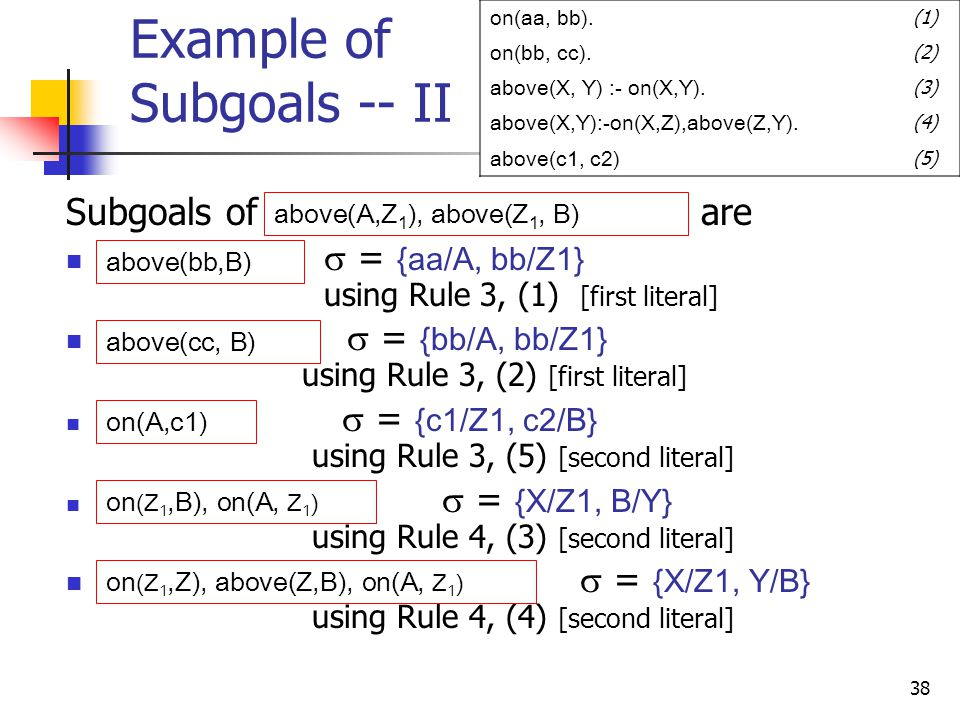 38 Example of Subgoals -- II Subgoals of are  = {aa/A, bb/Z1} using Rule 3, (1) [first literal]  = {bb/A, bb/Z1} using Rule 3, (2) [first literal]  = {c1/Z1, c2/B} using Rule 3, (5) [second literal]  = {X/Z1, B/Y} using Rule 4, (3) [second literal]  = {X/Z1, Y/B} using Rule 4, (4) [second literal] on(aa, bb).