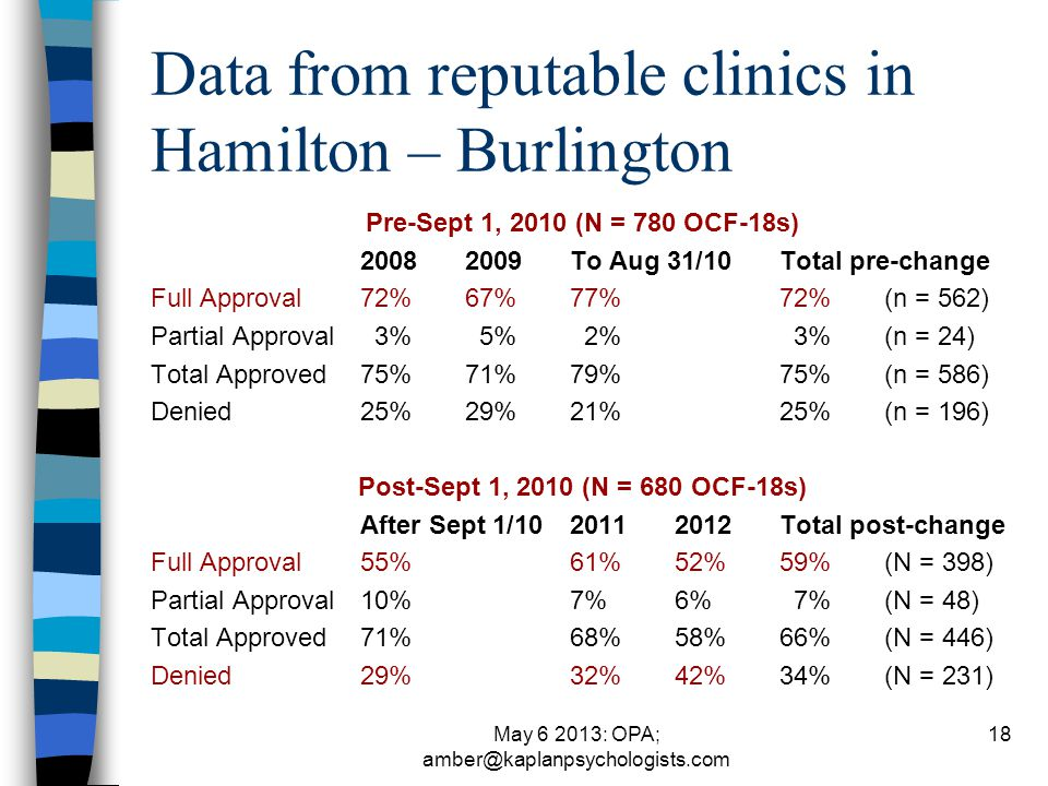May 6 2013: OPA; amber@kaplanpsychologists.com Data from reputable clinics in Hamilton – Burlington Pre-Sept 1, 2010 (N = 780 OCF-18s) 20082009To Aug 31/10Total pre-change Full Approval72%67%77%72%(n = 562) Partial Approval 3% 5% 2% 3%(n = 24) Total Approved75%71%79%75%(n = 586) Denied25%29%21%25%(n = 196) Post-Sept 1, 2010 (N = 680 OCF-18s) After Sept 1/1020112012Total post-change Full Approval55%61%52%59%(N = 398) Partial Approval10%7%6% 7%(N = 48) Total Approved71%68%58%66%(N = 446) Denied29%32%42%34%(N = 231) 18