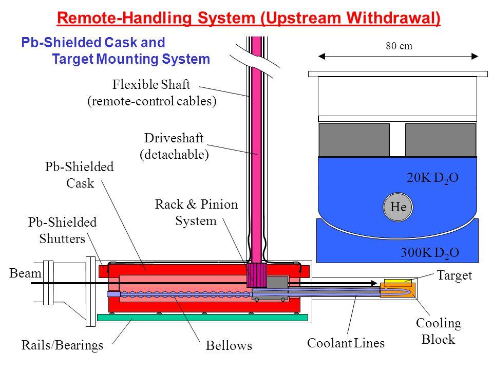 Beam 300K D 2 O 20K D 2 O Target Cooling Block Coolant Lines Rails/Bearings Bellows Rack & Pinion System Driveshaft (detachable) Pb-Shielded Cask Pb-S