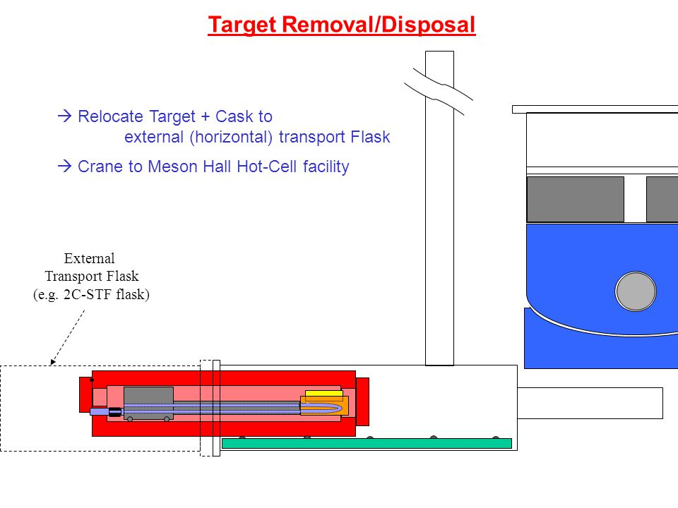 Target Removal/Disposal External Transport Flask (e.g. 2C-STF flask)  Relocate Target + Cask to external (horizontal) transport Flask  Crane to Meso