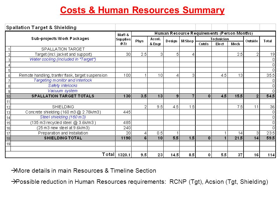 Costs & Human Resources Summary  More details in main Resources & Timeline Section  Possible reduction in Human Resources requirements: RCNP (Tgt), Acsion (Tgt, Shielding)