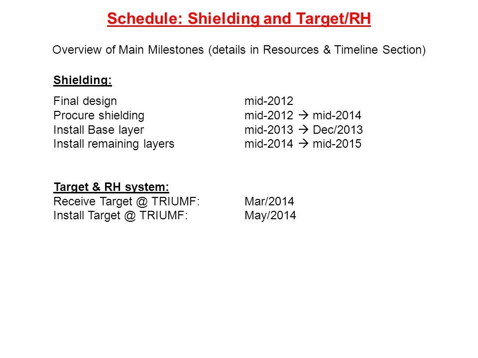 Shielding: Final designmid-2012 Procure shielding mid-2012  mid-2014 Install Base layer mid-2013  Dec/2013 Install remaining layersmid-2014  mid-20