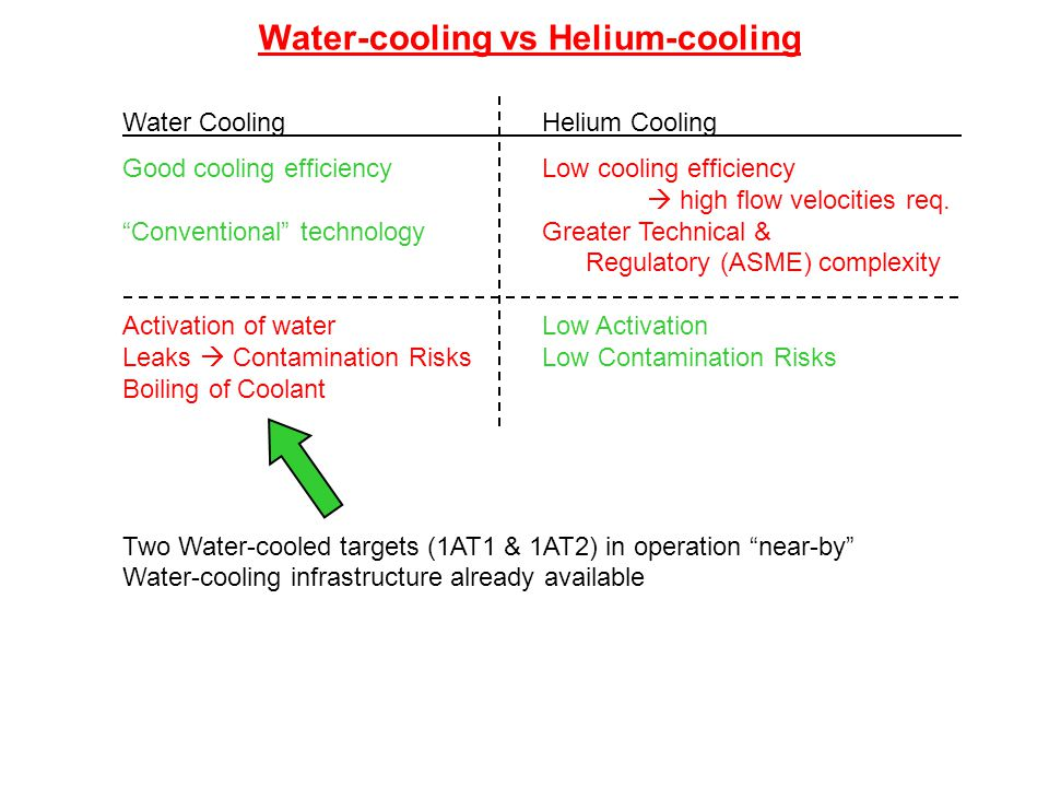 """Water-cooling vs Helium-cooling Water CoolingHelium Cooling Good cooling efficiencyLow cooling efficiency  high flow velocities req. """"Conventional"""" t"""