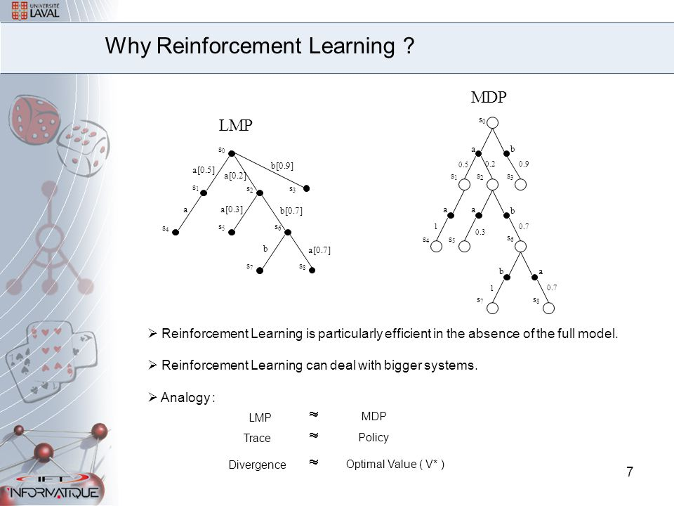 7 Why Reinforcement Learning .