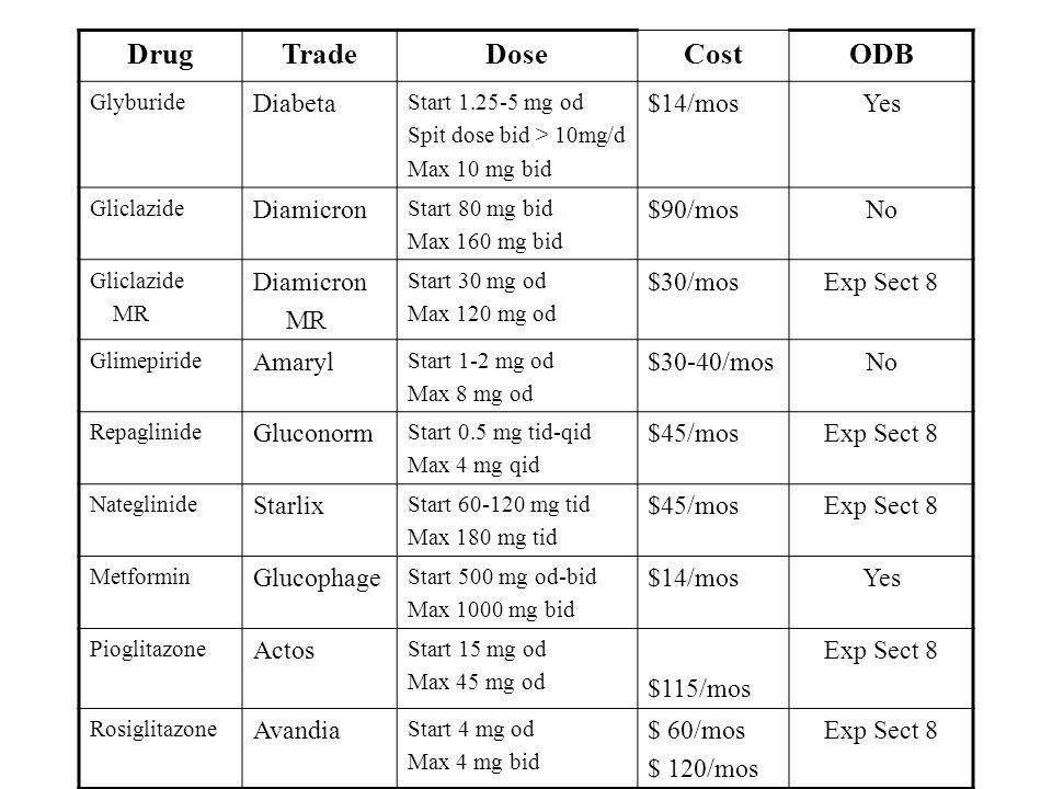 DrugTradeDoseCostODB Glyburide Diabeta Start 1.25-5 mg od Spit dose bid > 10mg/d Max 10 mg bid $14/mosYes Gliclazide Diamicron Start 80 mg bid Max 160 mg bid $90/mosNo Gliclazide MR Diamicron MR Start 30 mg od Max 120 mg od $30/mosExp Sect 8 Glimepiride Amaryl Start 1-2 mg od Max 8 mg od $30-40/mosNo Repaglinide Gluconorm Start 0.5 mg tid-qid Max 4 mg qid $45/mosExp Sect 8 Nateglinide Starlix Start 60-120 mg tid Max 180 mg tid $45/mosExp Sect 8 Metformin Glucophage Start 500 mg od-bid Max 1000 mg bid $14/mosYes Pioglitazone Actos Start 15 mg od Max 45 mg od $115/mos Exp Sect 8 Rosiglitazone Avandia Start 4 mg od Max 4 mg bid $ 60/mos $ 120/mos Exp Sect 8