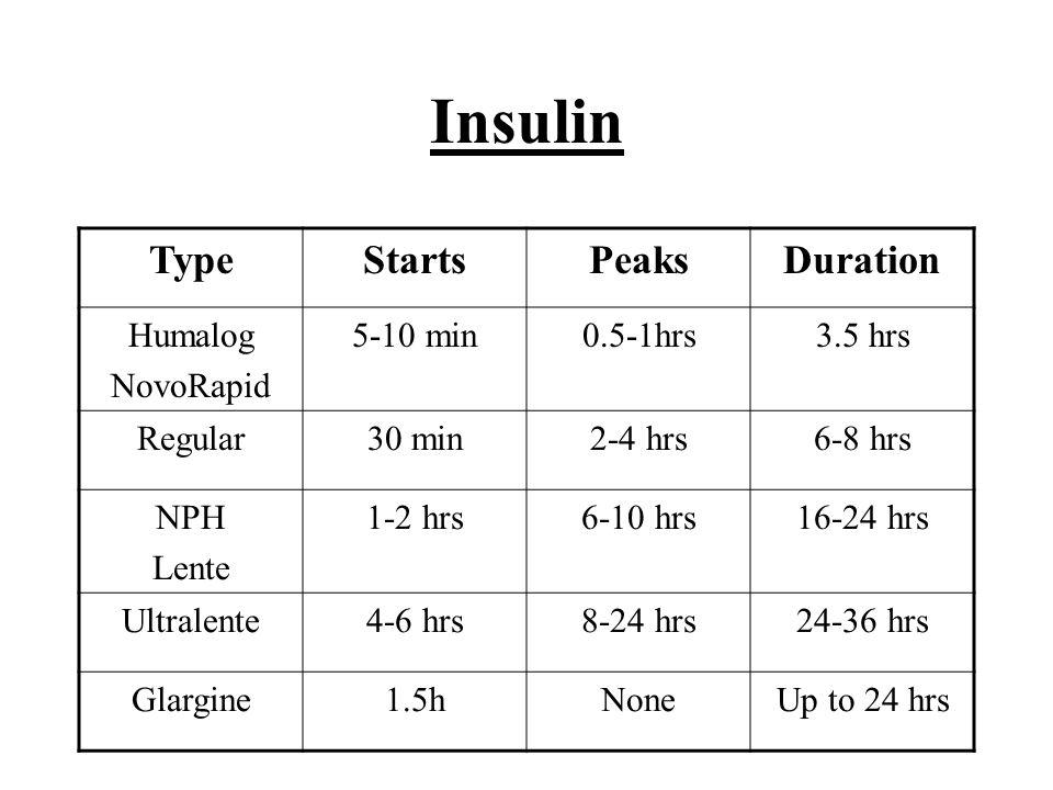 Insulin TypeStartsPeaksDuration Humalog NovoRapid 5-10 min0.5-1hrs3.5 hrs Regular30 min2-4 hrs6-8 hrs NPH Lente 1-2 hrs6-10 hrs16-24 hrs Ultralente4-6 hrs8-24 hrs24-36 hrs Glargine1.5hNoneUp to 24 hrs