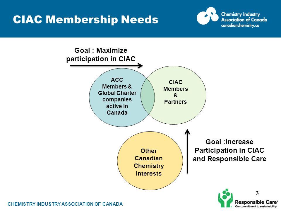 CHEMISTRY INDUSTRY ASSOCIATION OF CANADA CIAC Membership Needs CIAC Members & Partners ACC Members & Global Charter companies active in Canada Other Canadian Chemistry Interests Goal : Maximize participation in CIAC Goal :Increase Participation in CIAC and Responsible Care 3