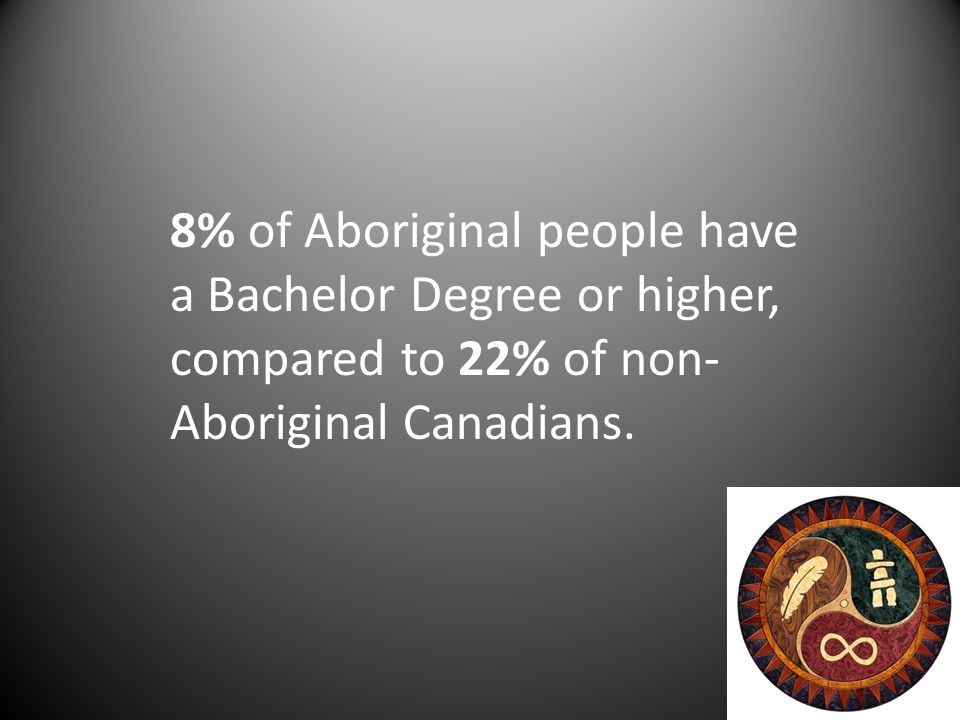 8% of Aboriginal people have a Bachelor Degree or higher, compared to 22% of non- Aboriginal Canadians.