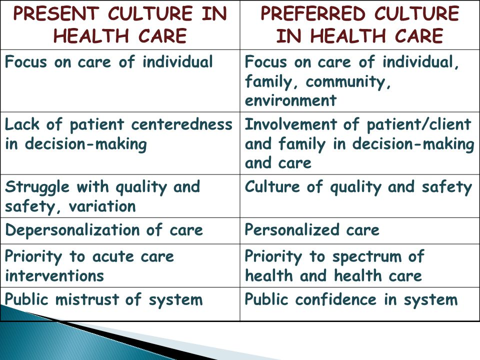 PRESENT CULTURE IN HEALTH CARE PREFERRED CULTURE IN HEALTH CARE Focus on care of individualFocus on care of individual, family, community, environment Lack of patient centeredness in decision-making Involvement of patient/client and family in decision-making and care Struggle with quality and safety, variation Culture of quality and safety Depersonalization of carePersonalized care Priority to acute care interventions Priority to spectrum of health and health care Public mistrust of systemPublic confidence in system